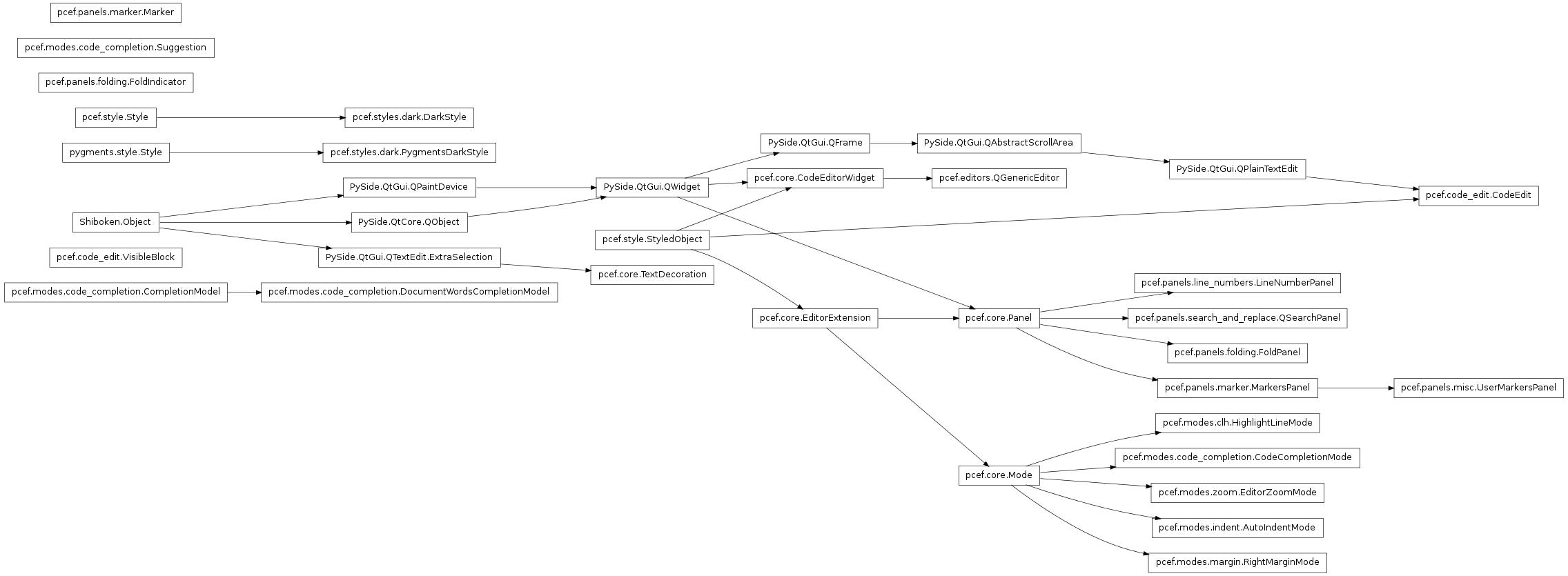 Pcef class diagram pcef 011 documentation inheritance diagram of pcefdesh pcefdesdecompletion pcef ccuart Images