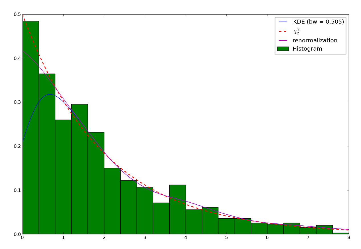 Kernel Density Estimation tutorial — PyQt-Fit 1 3 3