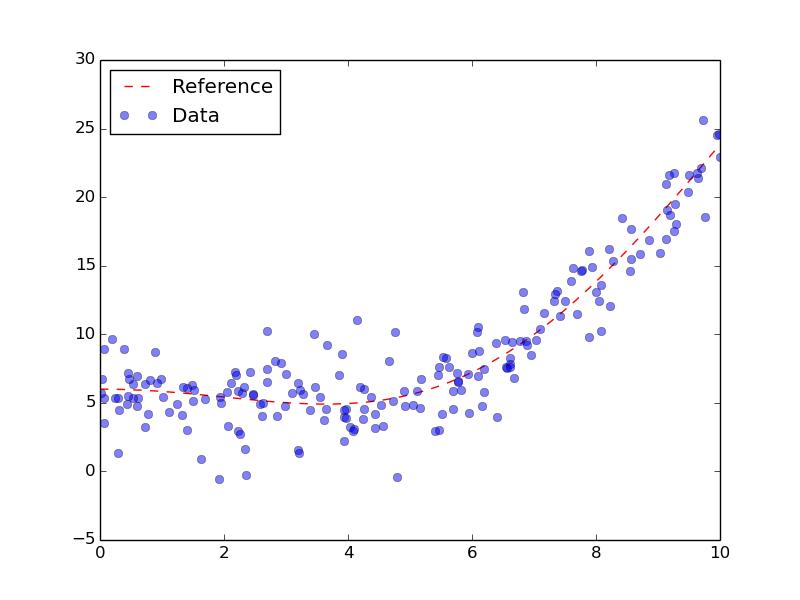 Non-Parametric regression tutorial — PyQt-Fit 1 3 3 documentation