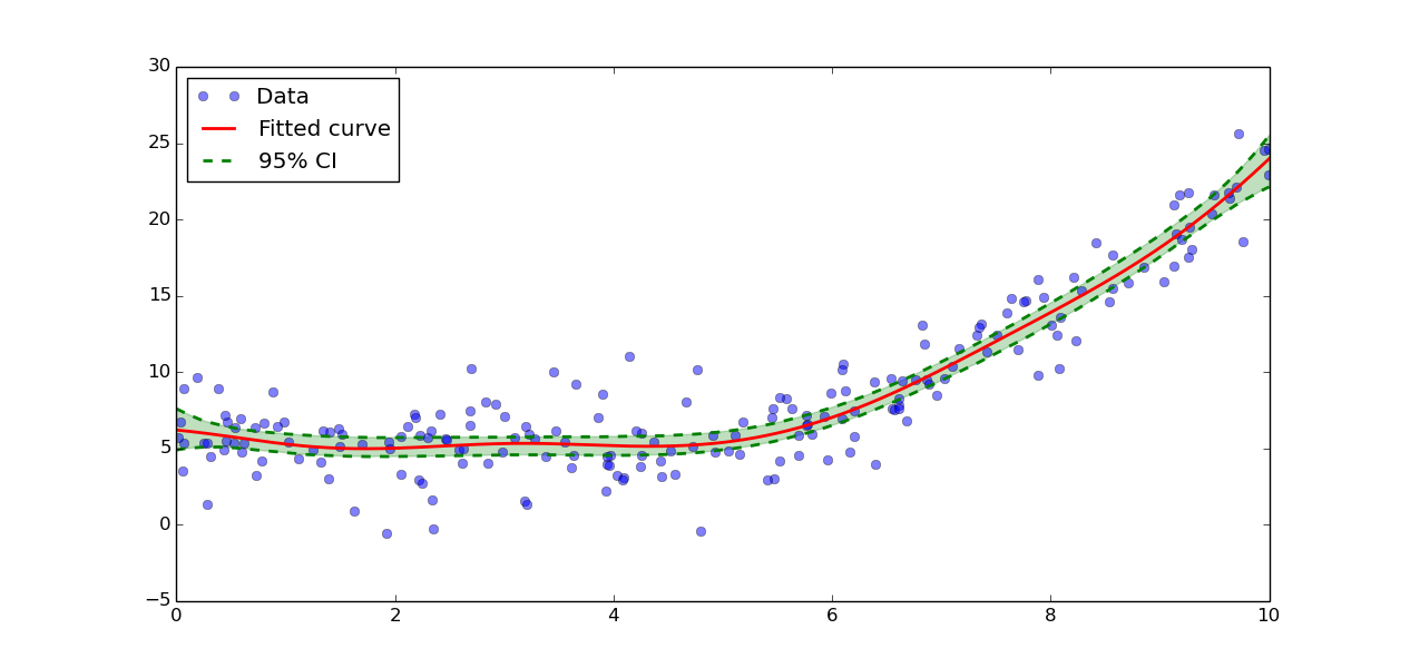 Non-Parametric regression tutorial — PyQt-Fit 1 3 3 documentation