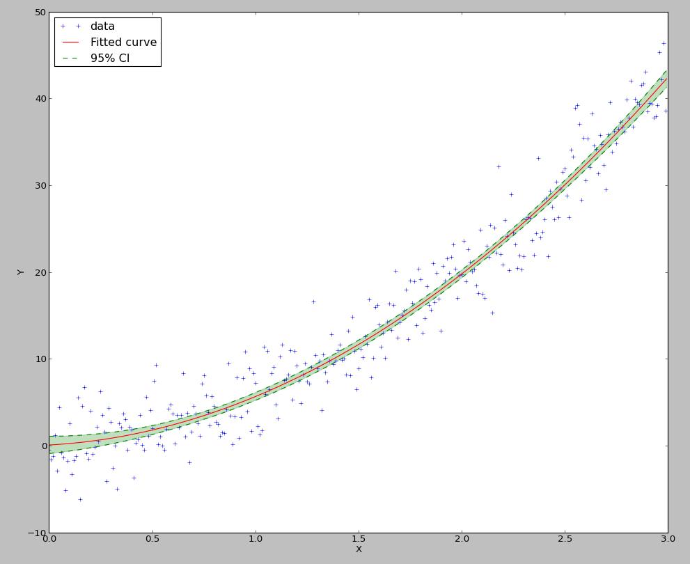 Parametric regression tutorial — PyQt-Fit 1 3 3 documentation