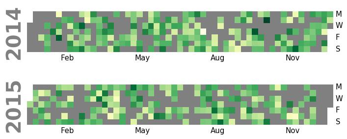 Calendar heatmaps from Pandas time series data — Calmap 0 0 6