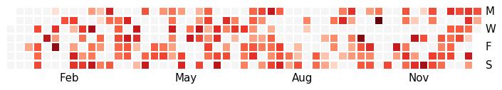 Calendar heatmaps from Pandas time series data — Calmap 0 0
