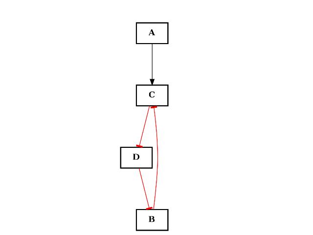 1  Data Structures — cellnopt core 1 0 0 documentation