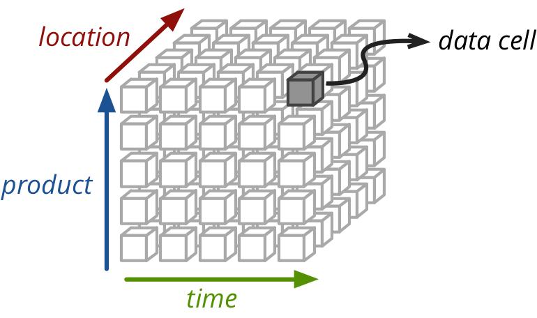 Introduction — Cubes 1.0 documentation