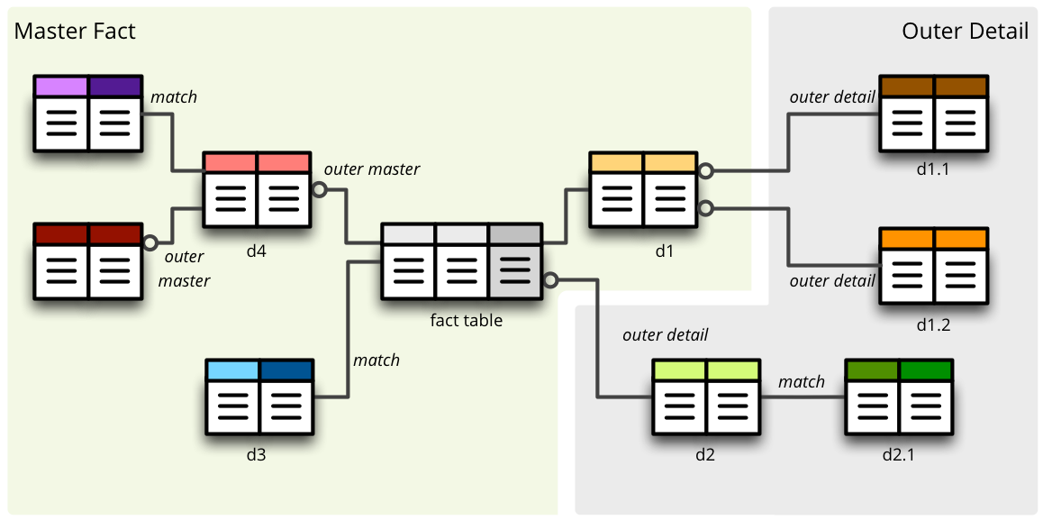 SQL Backend — Cubes 1 0 documentation