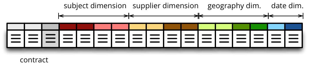 SQL Backend — Cubes 1.0 documentation
