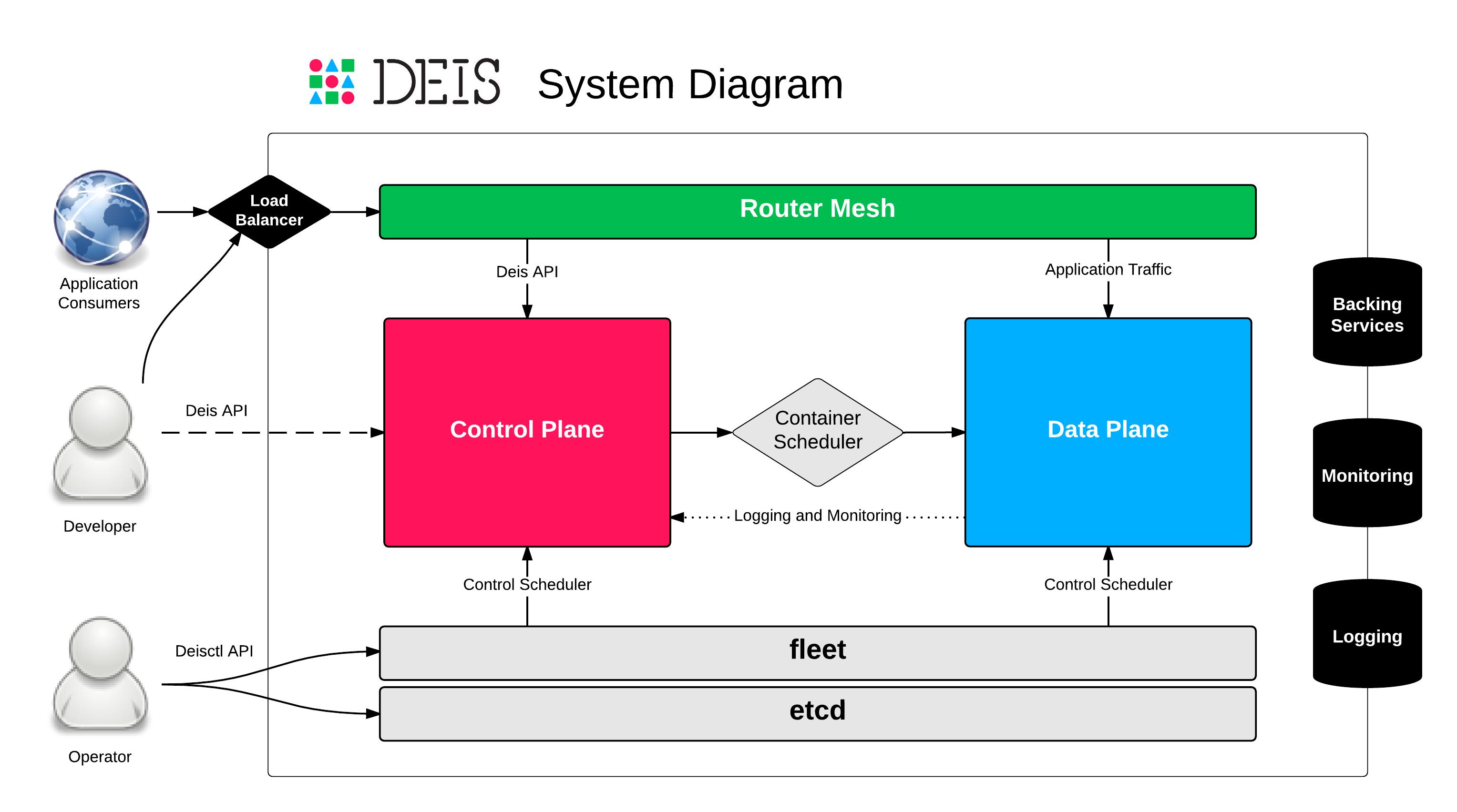 Api System Diagram Wiring Schemes 1440 Cub Cadet Architecture Deis Documentation Rh Pythonhosted Org Web Data Element