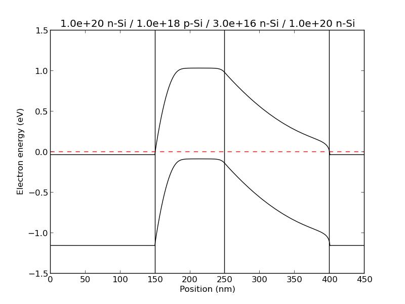 Documentation For Eq Band Diagram