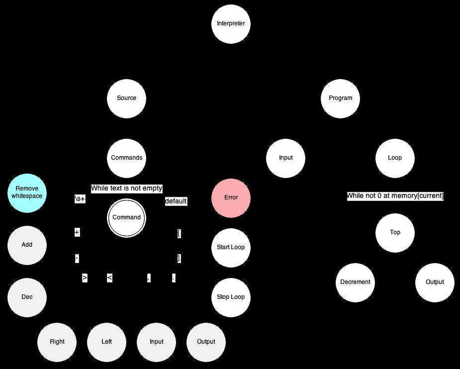 Граф интерпретатора