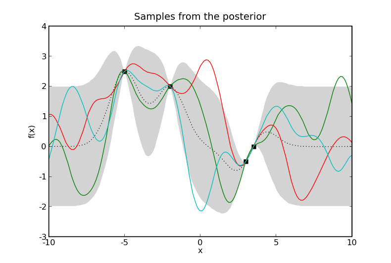 What are Gaussian processes? — infpy 0 4 13 documentation