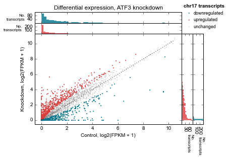 Example 2: Differential expression scatterplots — metaseq