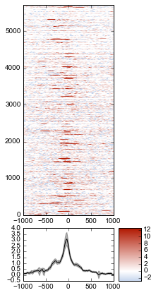 Example 1: Average ChIP-seq signal over promoters — metaseq 0 5 5 4