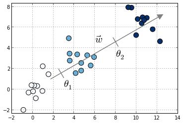mord: Ordinal Regression in Python — mord 0 3 documentation