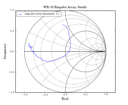 Plotting mwavepy v151 documentation imagesplotringslotsmithg the smith chart ccuart Image collections