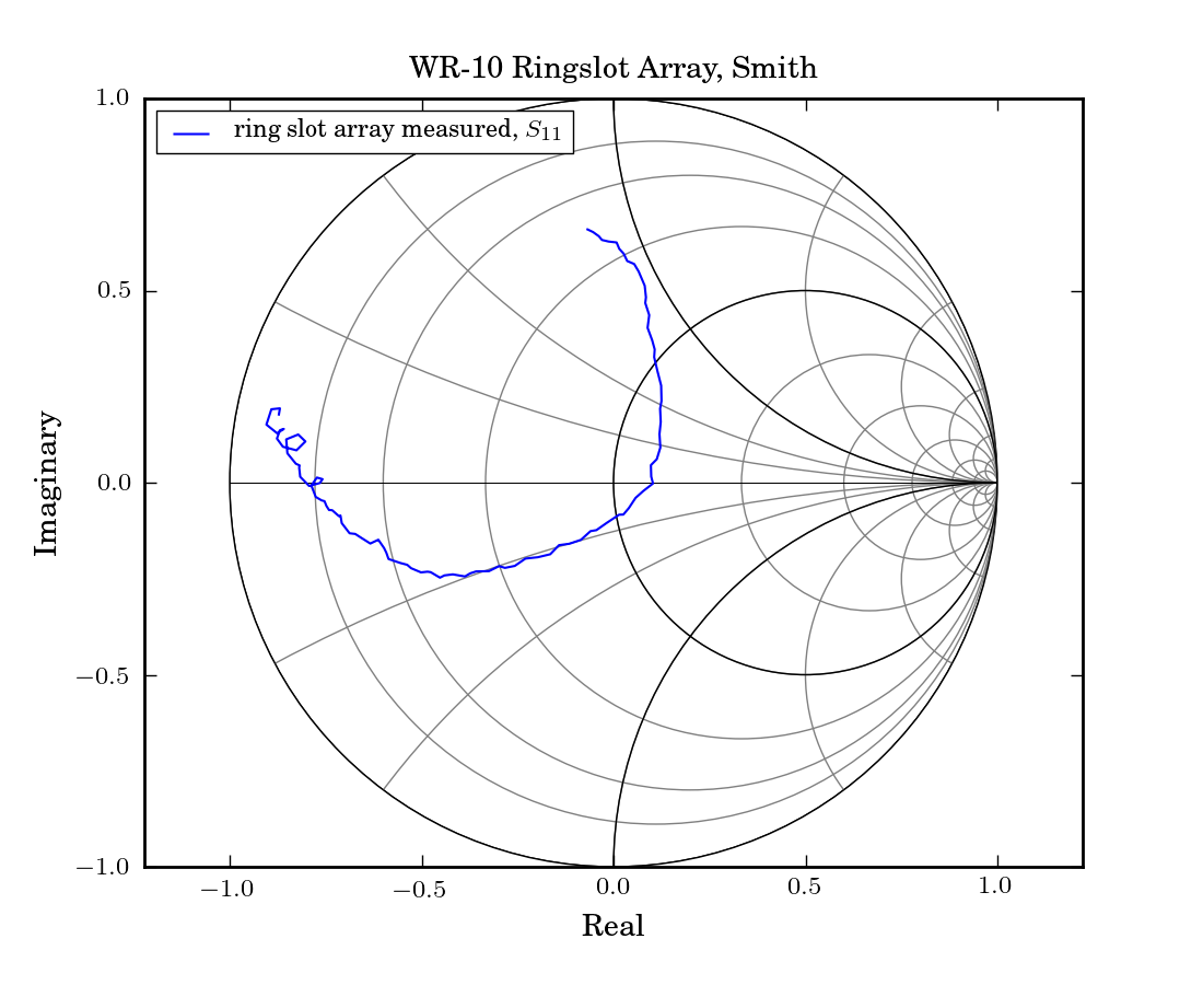 Plotting mwavepy v151 documentation smith chart ccuart Image collections
