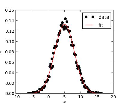 numkit fitting — Fitting data — numkit 1 0 0 documentation