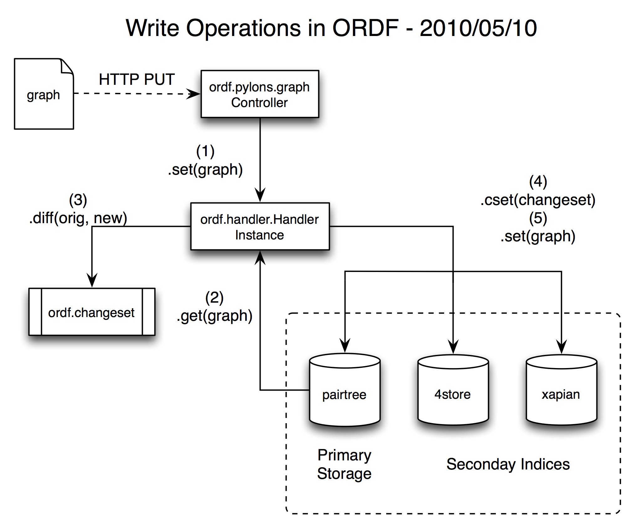 Write operations in ORDF diagram