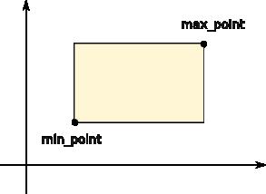 BoundingBox Objects — Planar v0 4 documentation