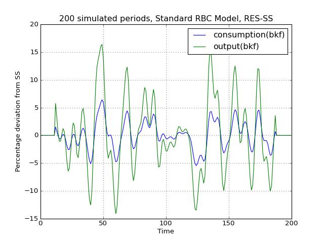 Tutorial 7 - Simulating DSGE models — PyMacLab 0 95 9