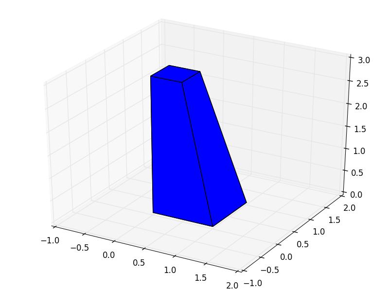 Polyhedron tutorial — pyny3d 0 2 documentation