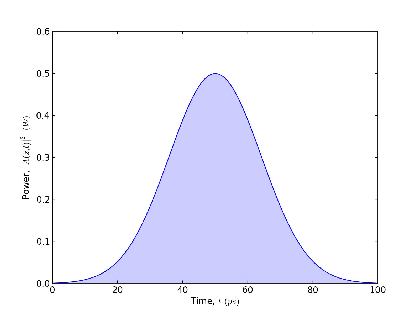 3. Gaussian — pyofss...