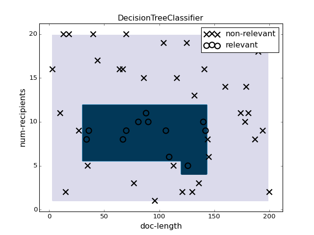 Rosetta — rosetta 0 1 1 documentation