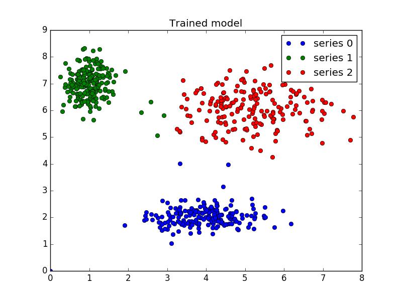 Fuzzy c-means clustering — skfuzzy v0 2 docs