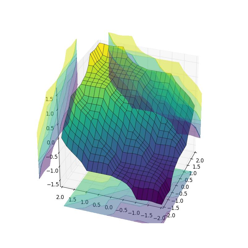 Fuzzy Control Systems: Advanced Example — skfuzzy v0 2 docs