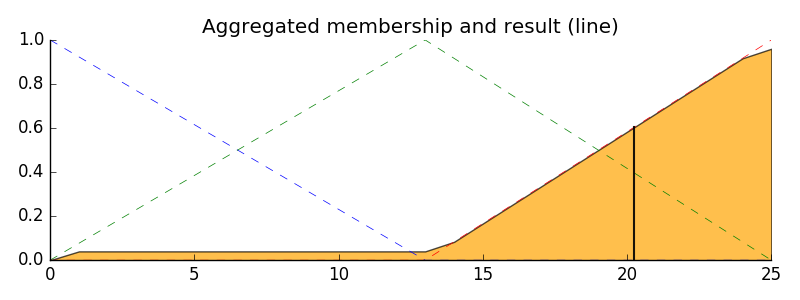 Tip value based on membership values from fuzzy service quality