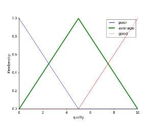 General examples — skfuzzy v0 2 docs