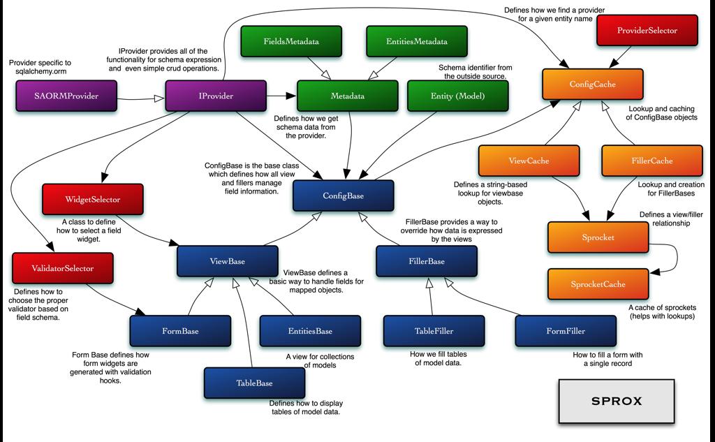 class diagram sprox 0 7 documentation