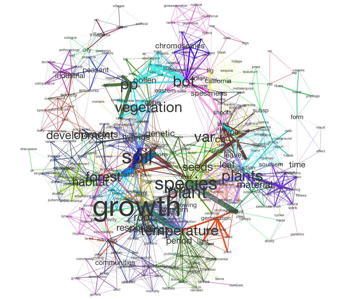Network Map Example: Generating And Visualizing Topic Models With Tethne And